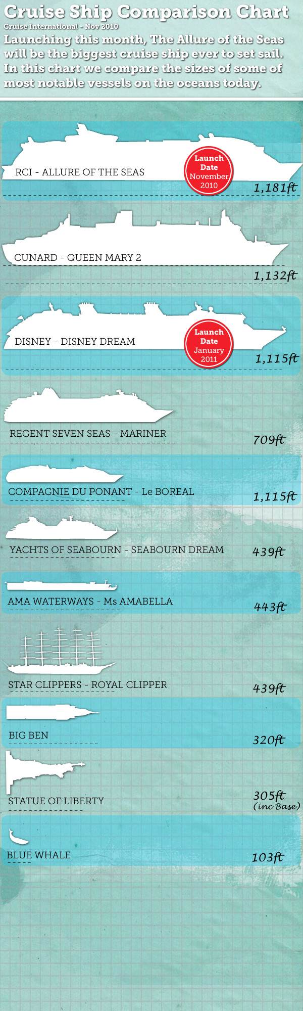 Size Comparison Chart For Dream/Fantasy Vs Oasis Of The Seas | The DIS Disney Discussion Forums ...